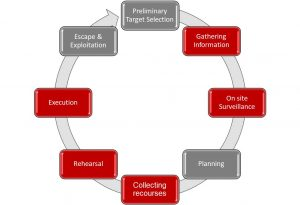 crime planning circle, traditioneel beveiligen, traditional, predictive profiling, cocoon, CSP, beveiliger