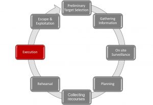 crime planning circle, traditioneel beveiligen, traditional, predictive profiling, cocoon, CSP, beveiliger